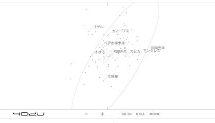 4D2Uプロジェクトイメージ